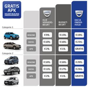 Dacia onderhoud